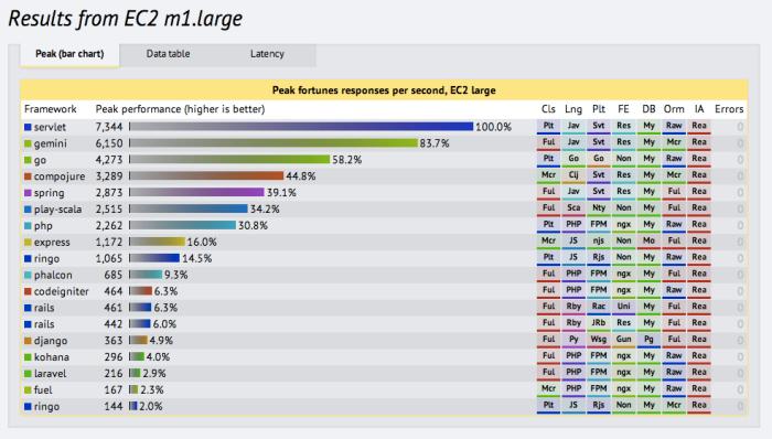 Round 4 results - TechEmpower Framework Benchmarks